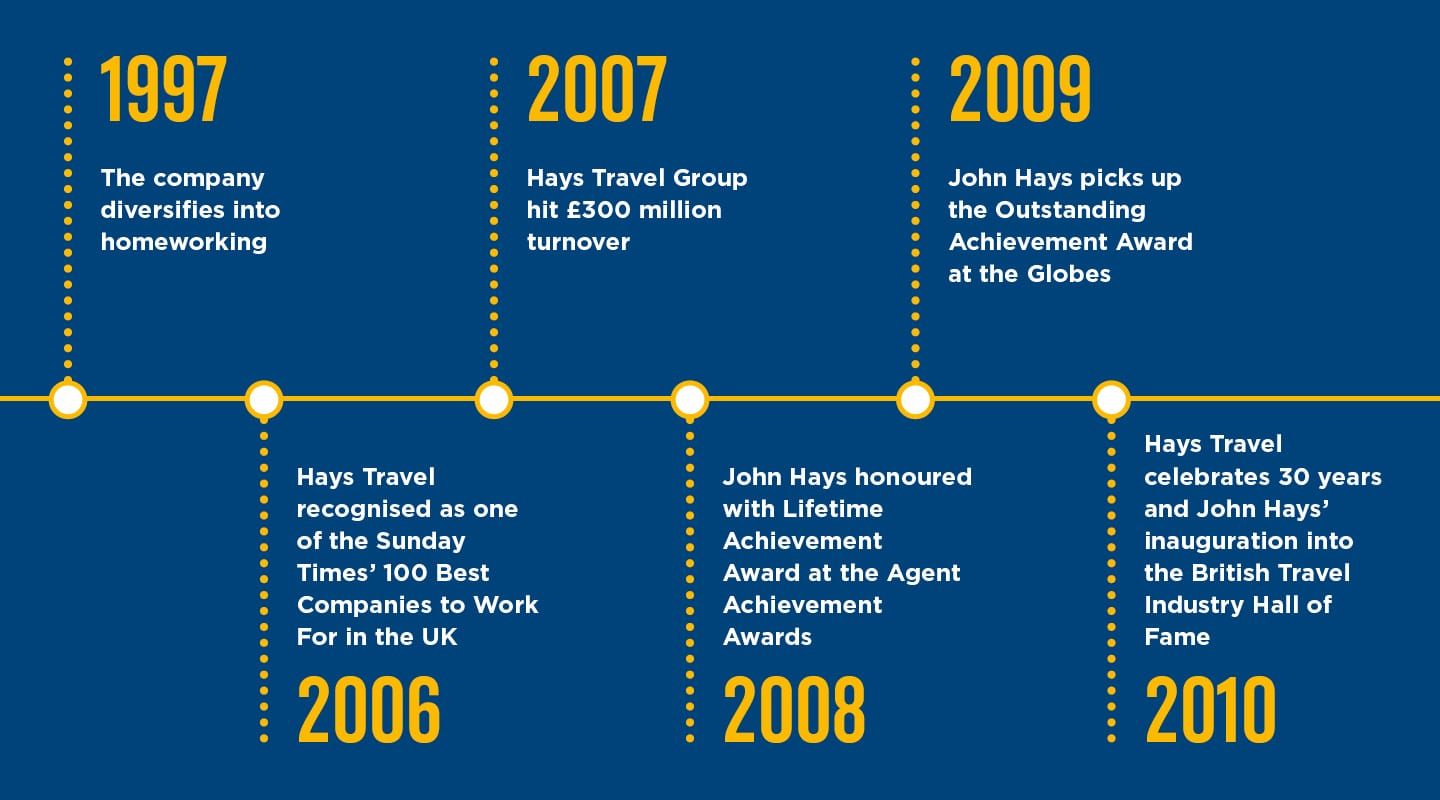 Hays Travel Timeline Two